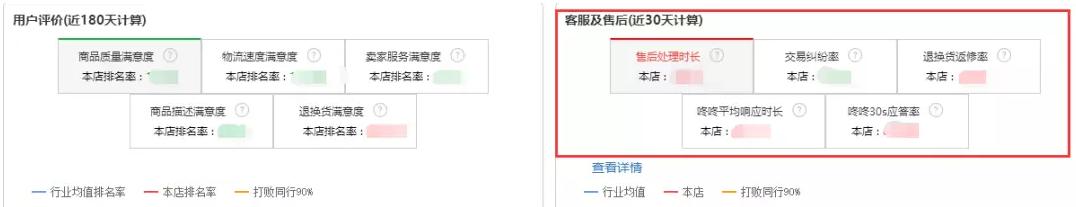 六大京东店铺运营核心方向是什么?