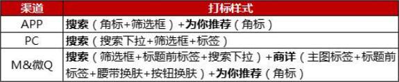 【京东运营】2018年双十二打标报名啦!!
